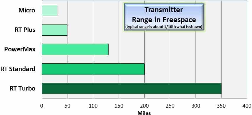 Transmitter Beacon Range