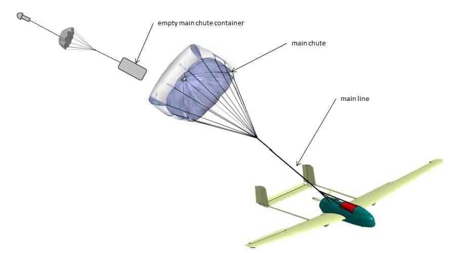 Protect UAV Parachute