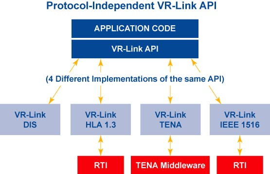 Protocol-Independent VR-Link API