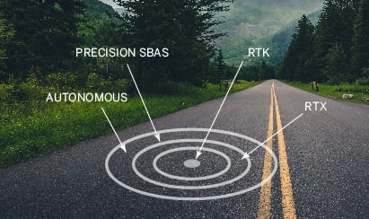 GNSS Precise Positioning Technology