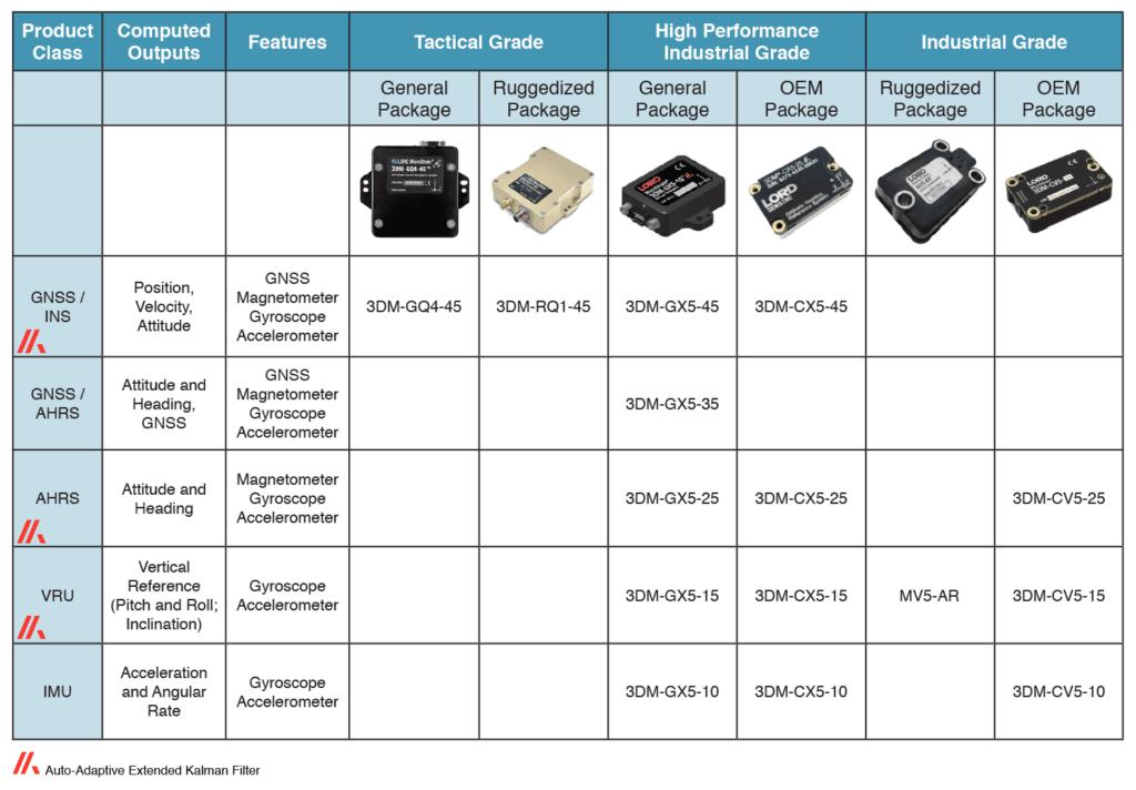 LORD Microstrain Miniature Inertial Sensors