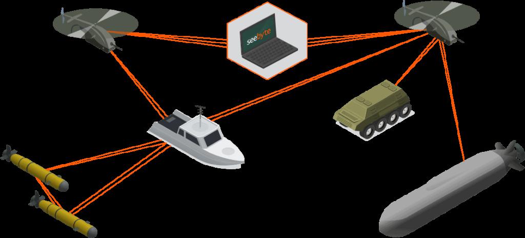 multi domain c2 software