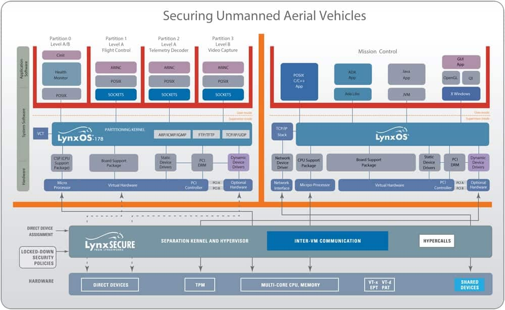 Securing Unmanned Aerial Vehicles