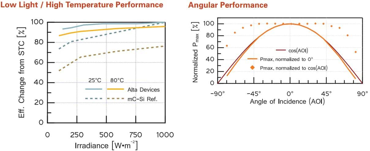 UAV Solar Panel Performance