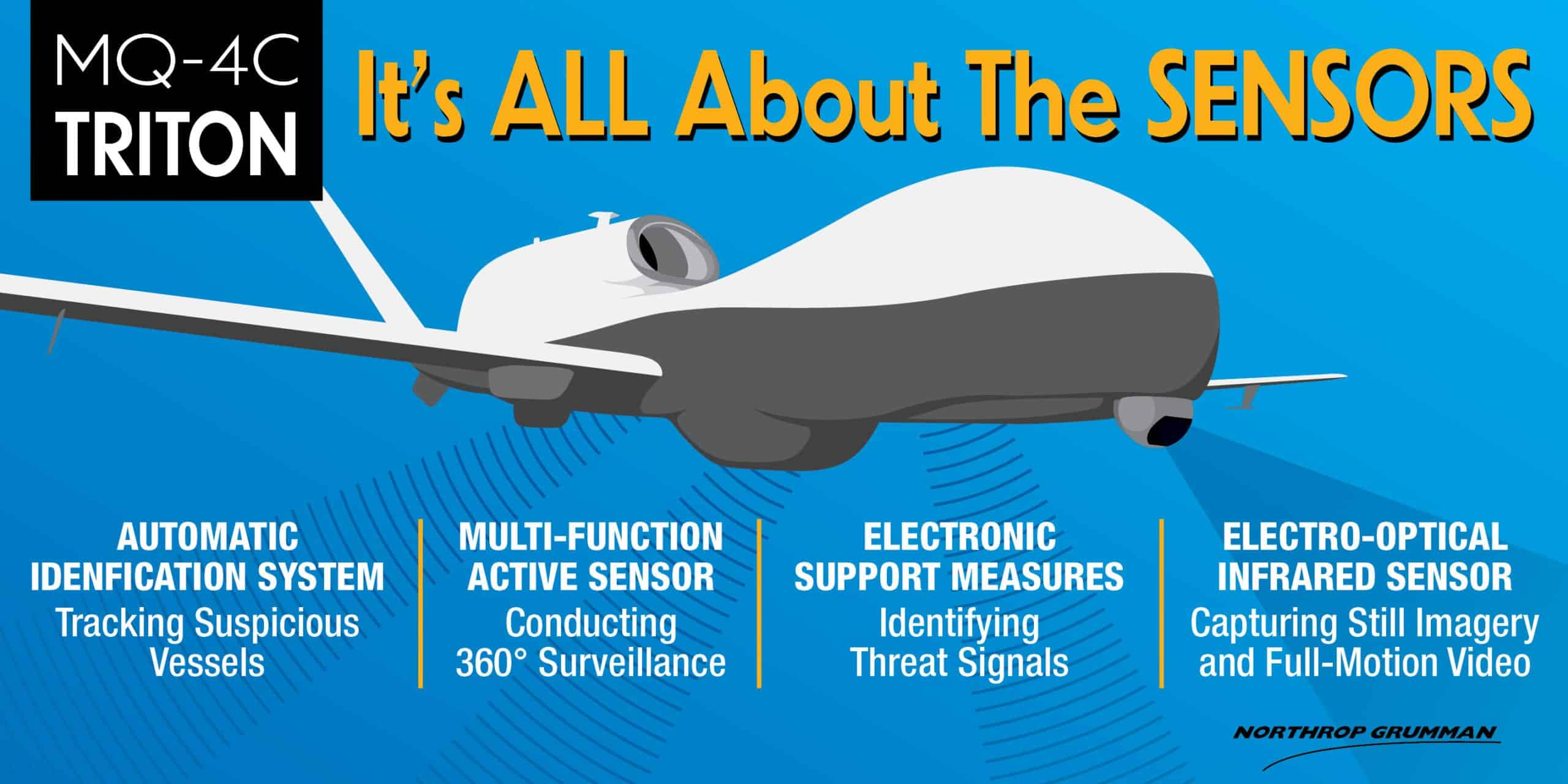 Triton Uas Infographic Unmanned Systems Technology