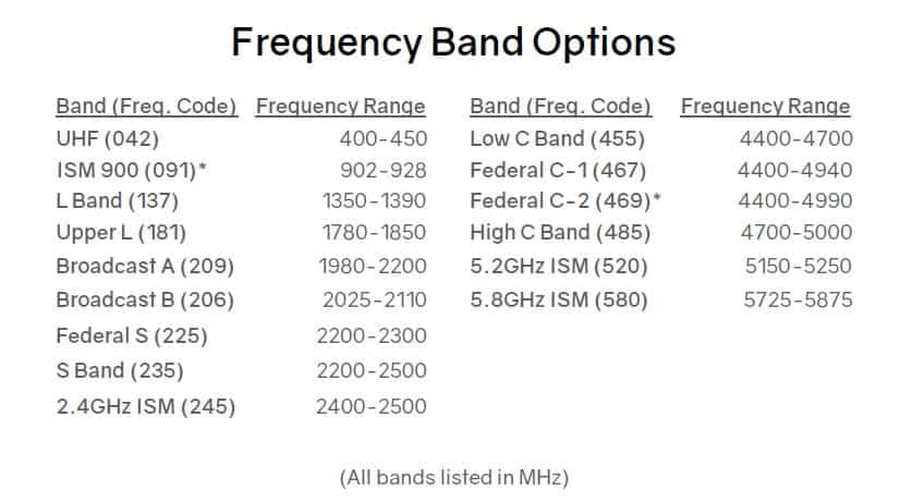 Silvus Radio Frequency Band Options