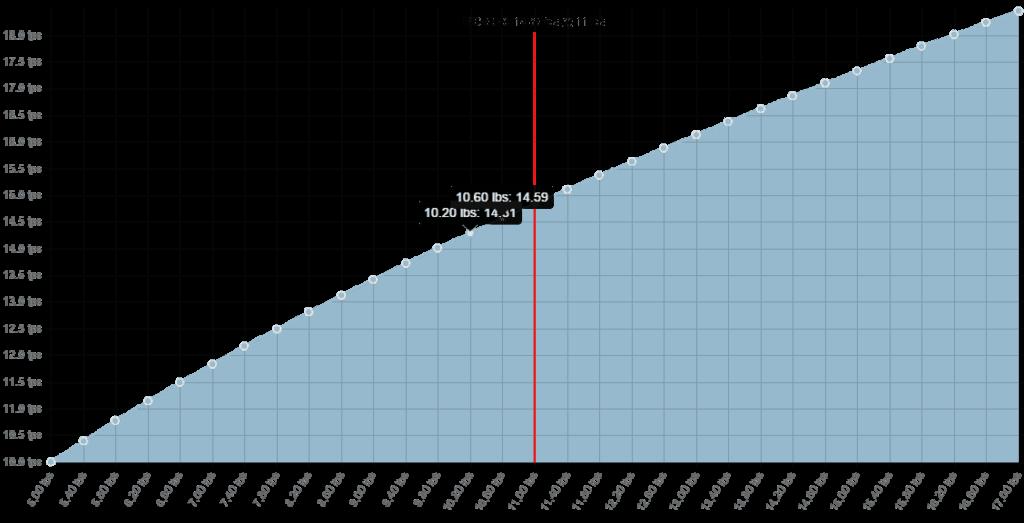 Parachute Descent Rate Calculator