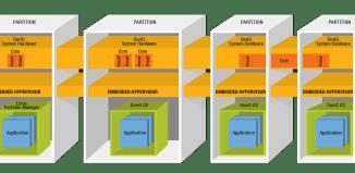 NXP Hypervisor diagram