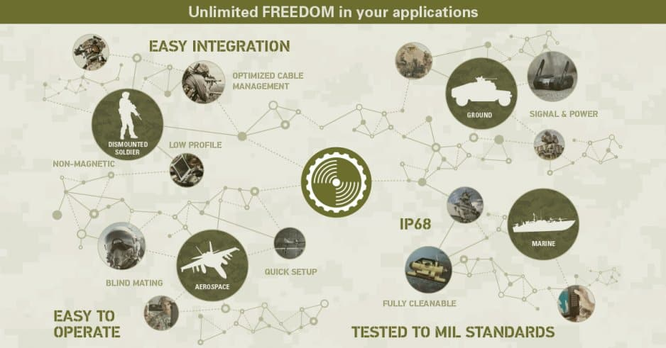 Connectors for Defense and Tactical Applications