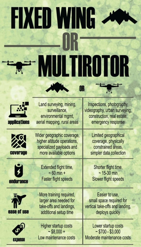 Fixed wing or multirotor infographic