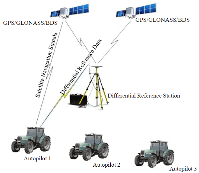 AG960 AutoSteer GNSS Agricultural Autopilot