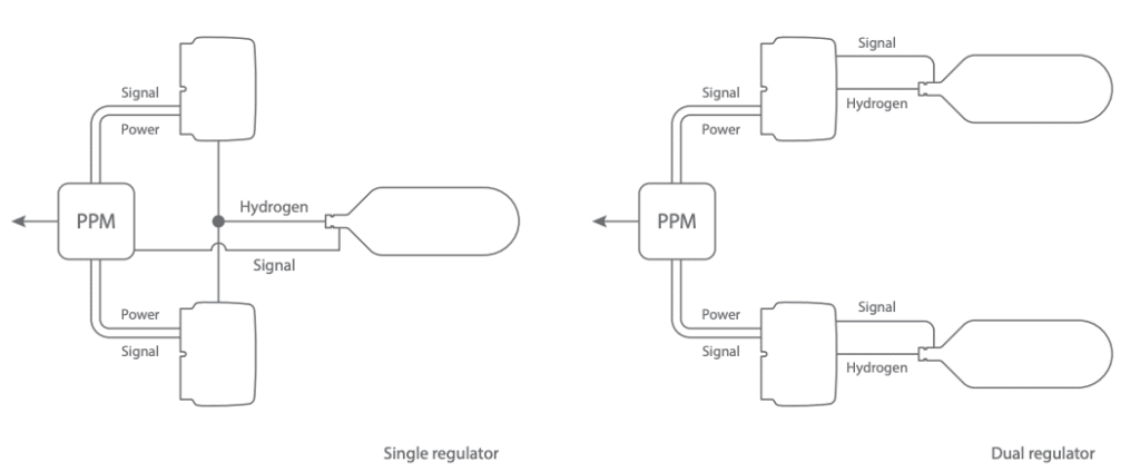Power Path Module Cylinder Configurations