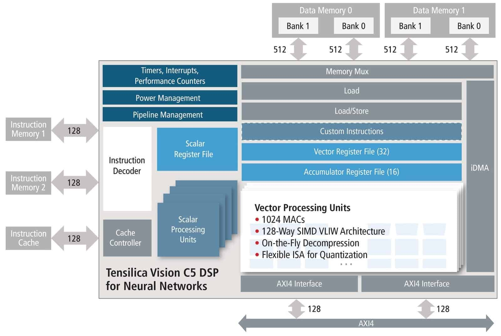 Cadence Neural Network DSP | Unmanned Systems Technology