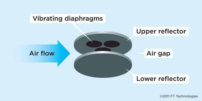 Acoustic Resonance Anemometer