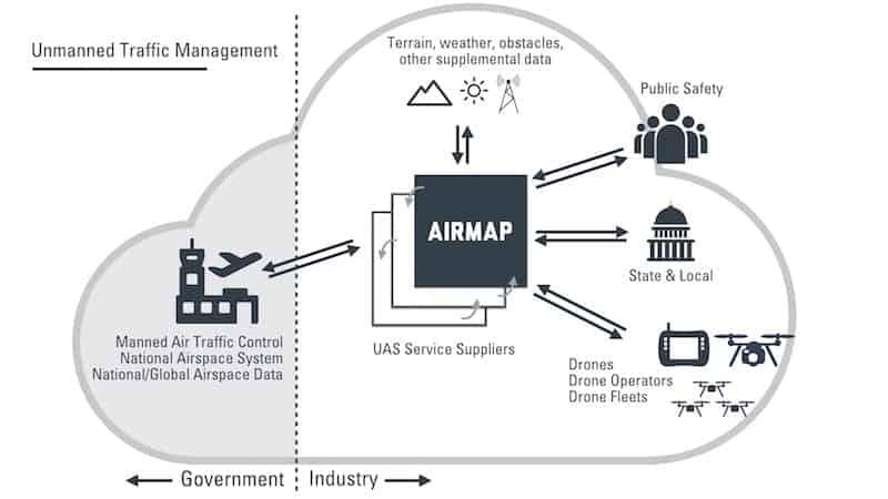 Airmap UTM Diagram