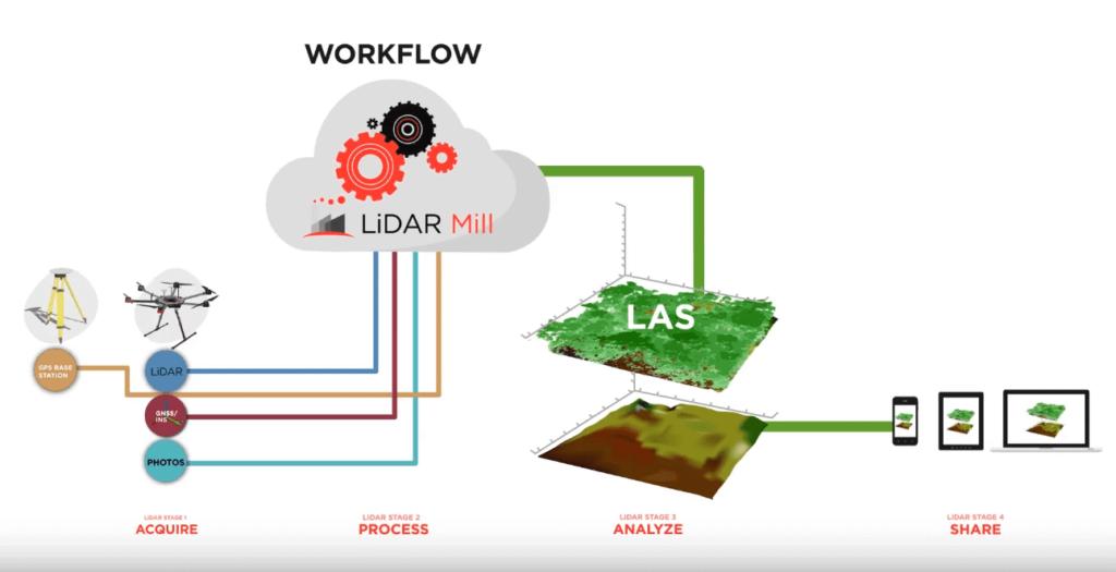 Phoenix LiDAR Mill Post Processing Platform