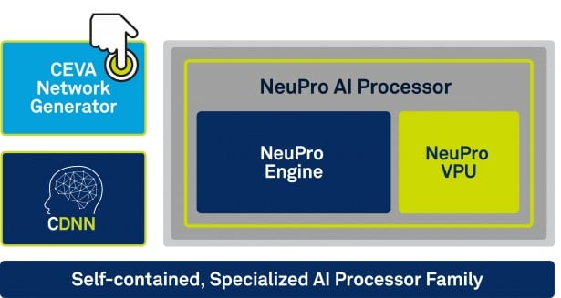 CEVA NeuPro AI Processors