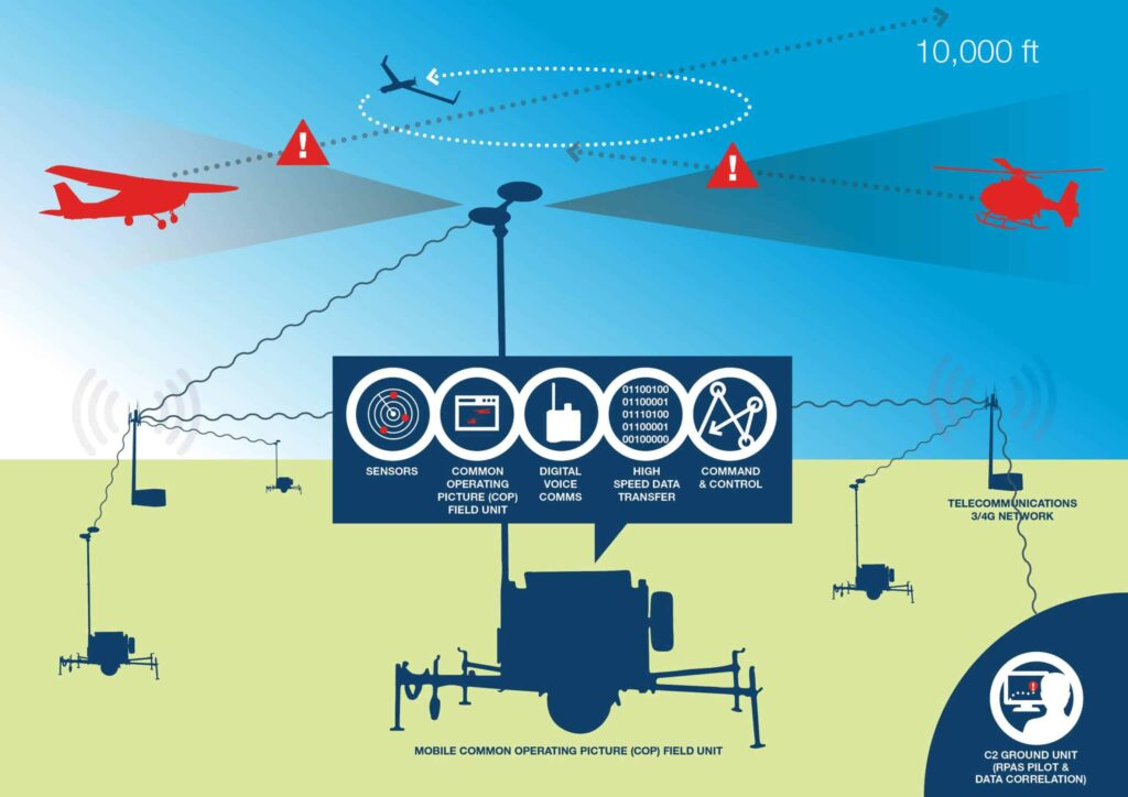 Insitu UAS situational awareness system.jpg