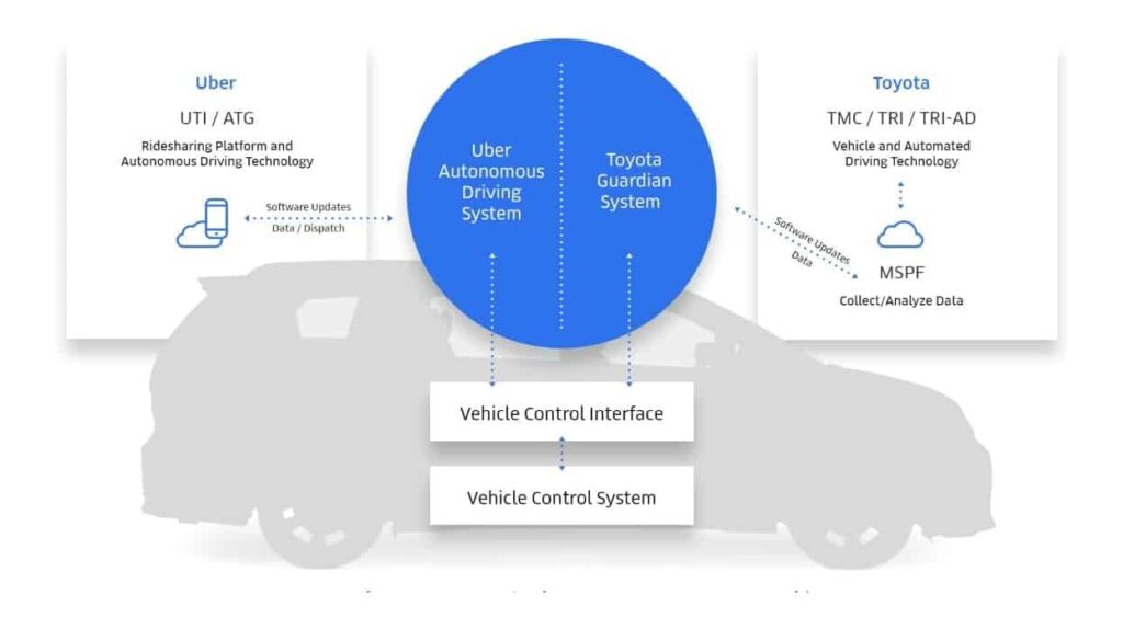 Toyota and Uber autonomous driving technology