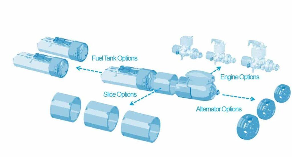 Orbital UAV Modular Propulsion Solution