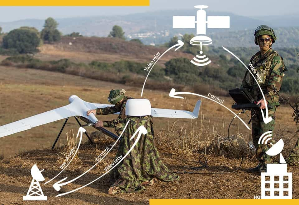 UAV SATCOM Terminals and ESA Antennas