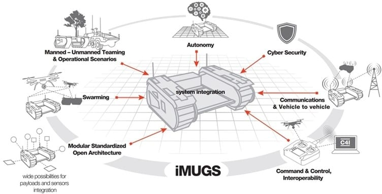 iMUGS modular unmanned ground system