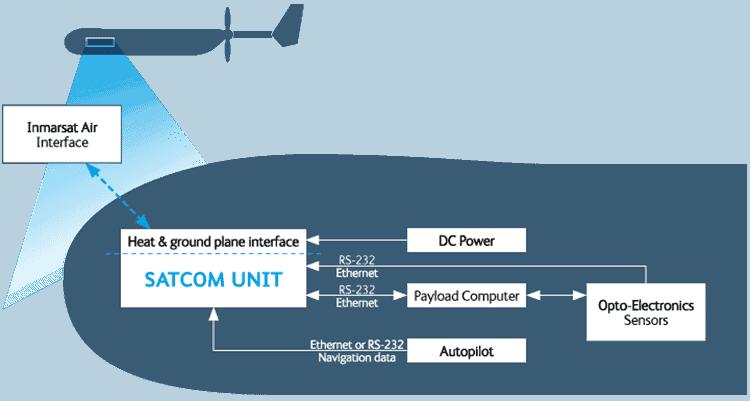 Compact UAV SATCOM control