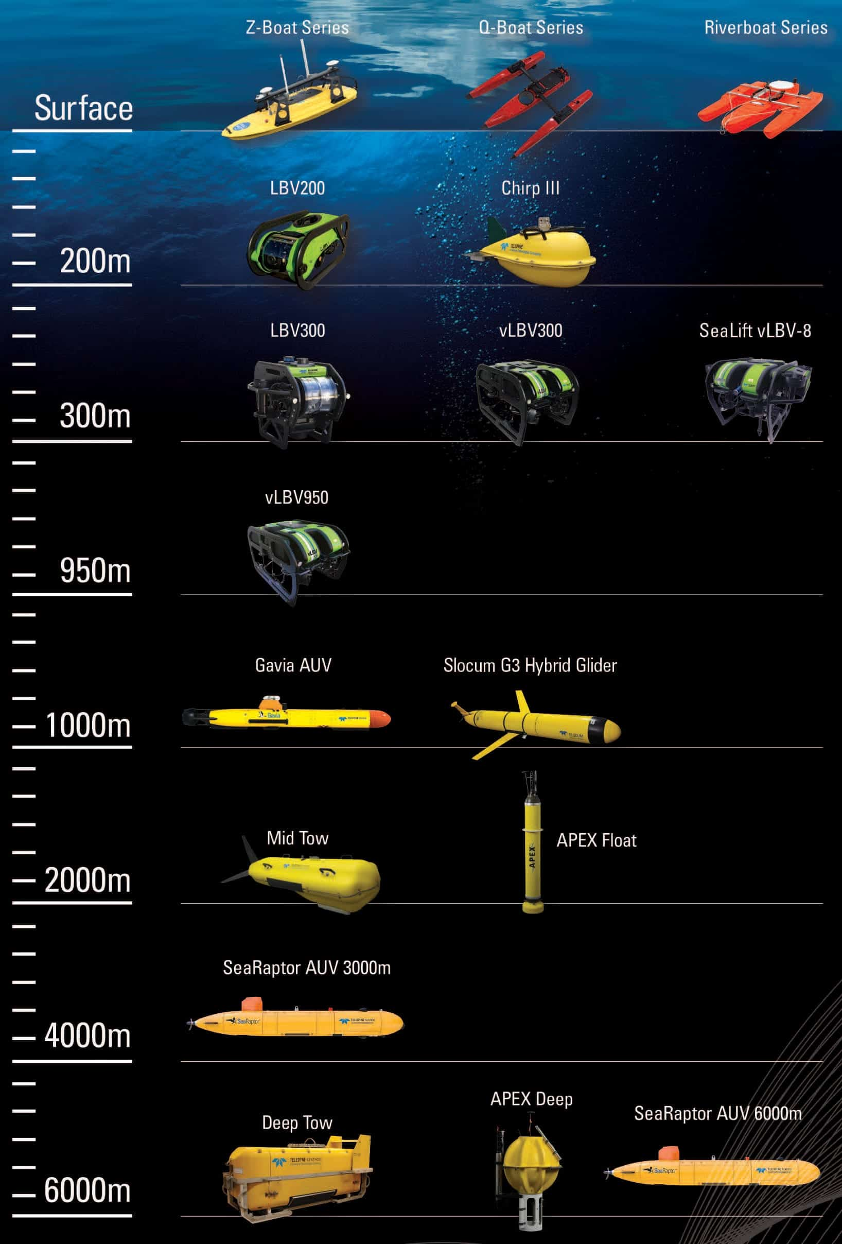 Teledyne Marine Vehicles Comparison chart
