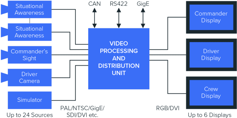 Video Processing and Distribution Units diagram