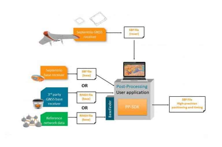 Septentrio GNSS post-processing workflow