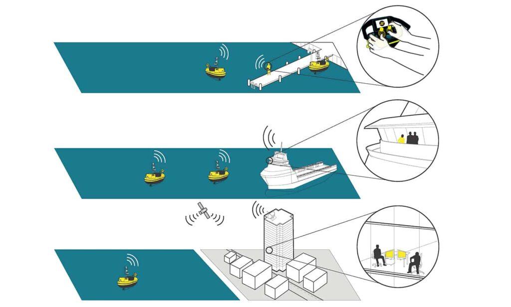 Autonomous control system