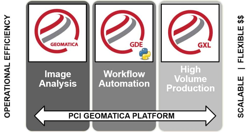 Software for drone image processing and data analysis