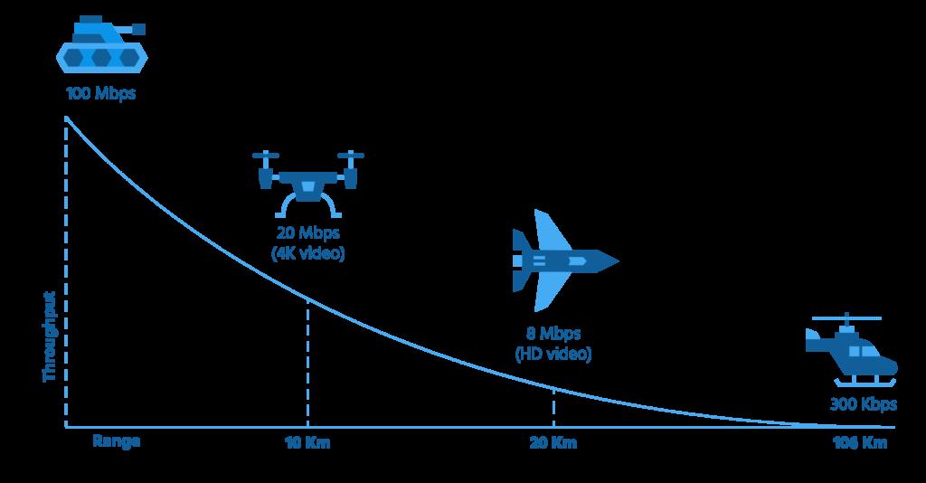 aerial data links