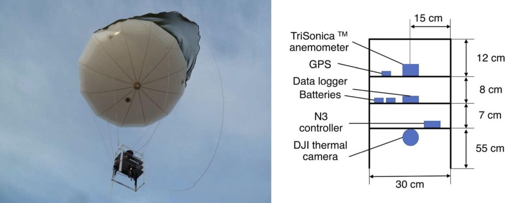 Tethered balloon with Anemoment ultrasonic anemometer