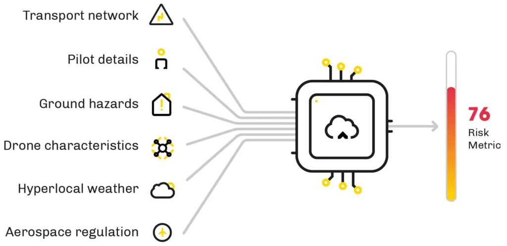 Drone Insurance Risk Intelligence Engine