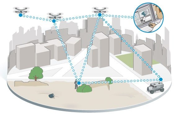 IP Mesh Radios for meshed drones