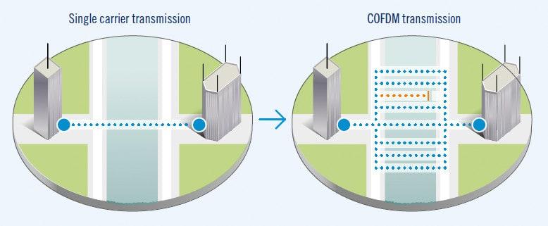 Mesh technology uses COFDM modulation