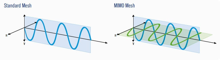 MiMo Transmission