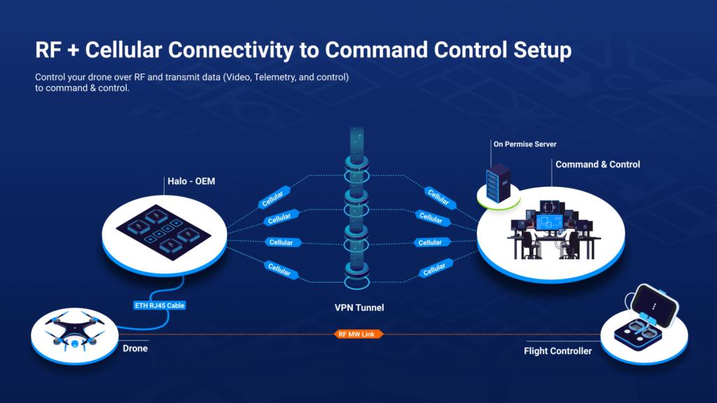 BLOS UAV data links