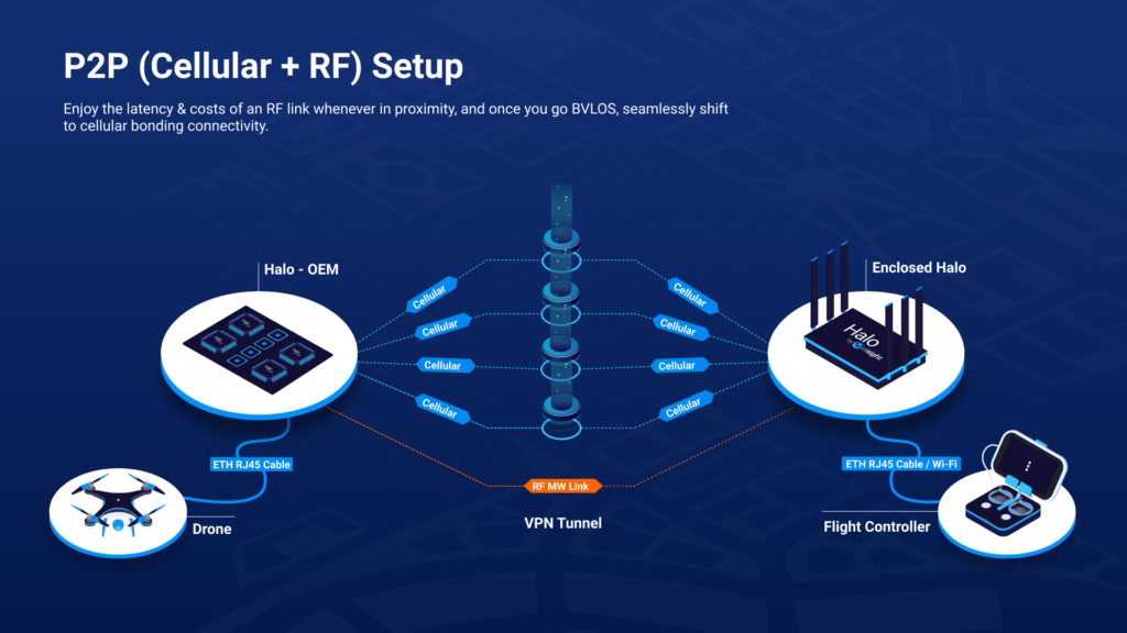 RF and cellular UAV data links