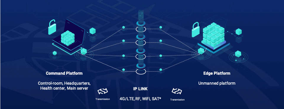UAV Communications Diagram