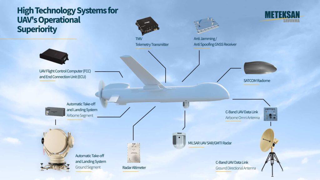 Meteksan Defense - UAV Communications