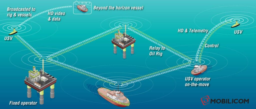 communications for Maritime unmanned systems
