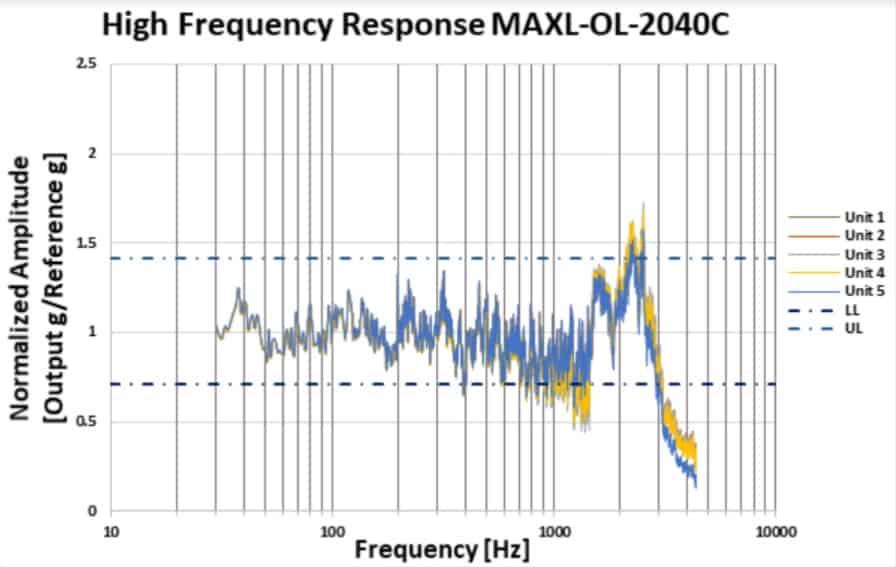 Physical Logic MEMS accelerometer extended bandwidth