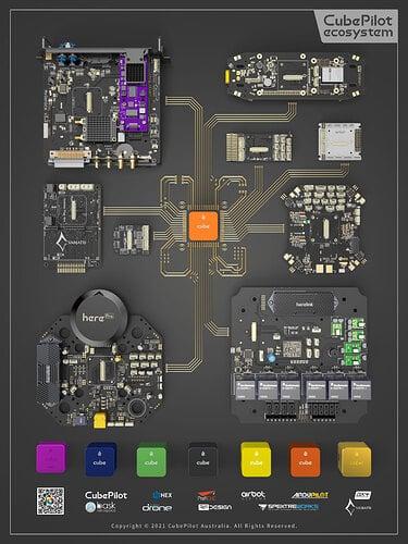 CubePilot Ecosystem for OEM Carrier Poster