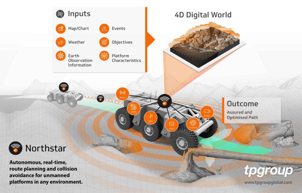 Autonomous route planning for unmanned platforms