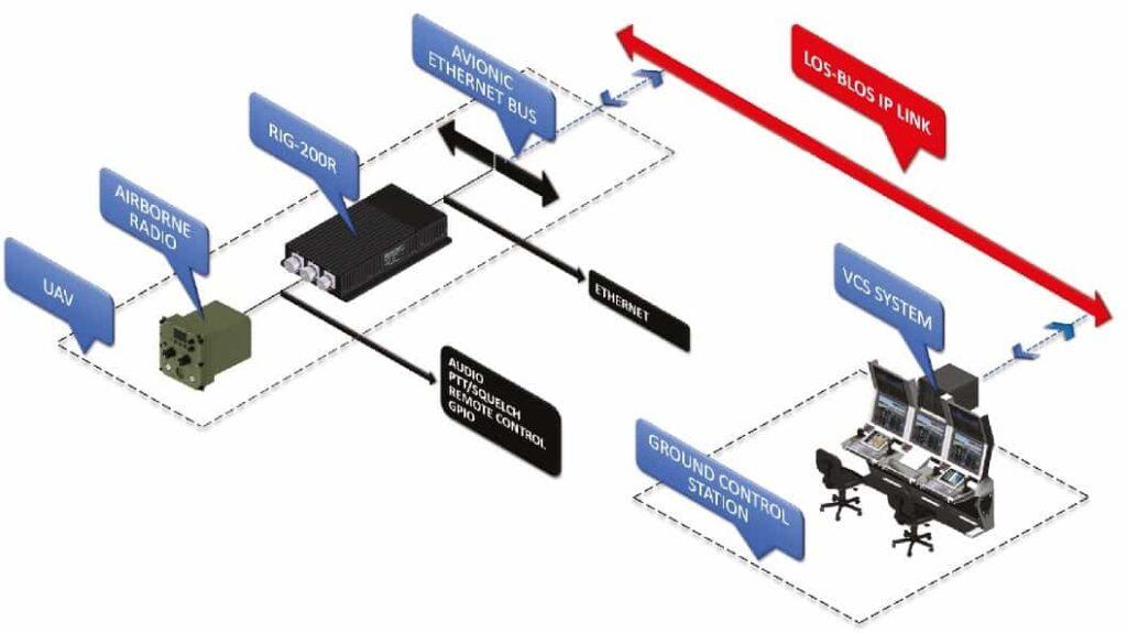 Airborne radio over ip gateway